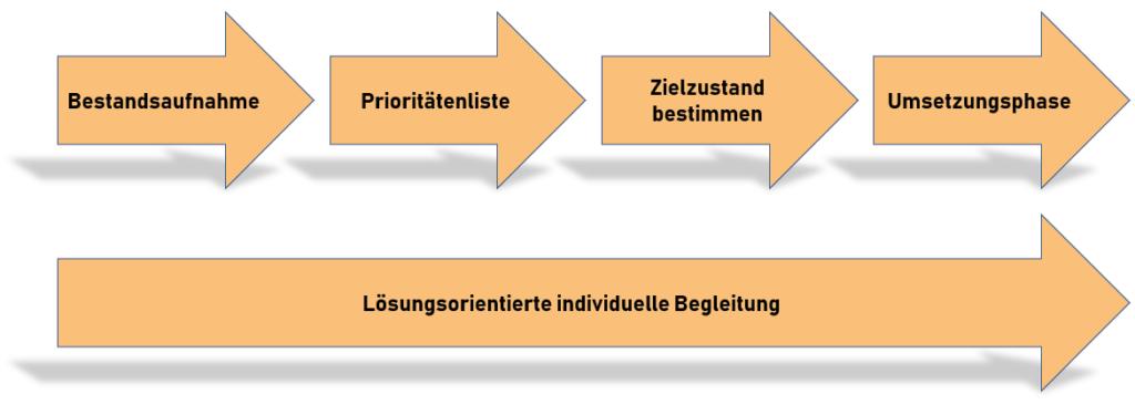 Führungskräfte Coaching Frankfurt, Business Coach Frankfurt Ablauf